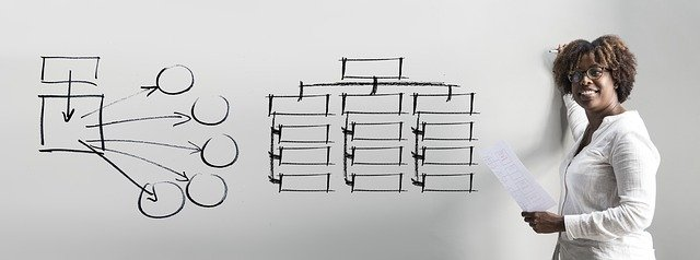 organizovatnost na tabuli